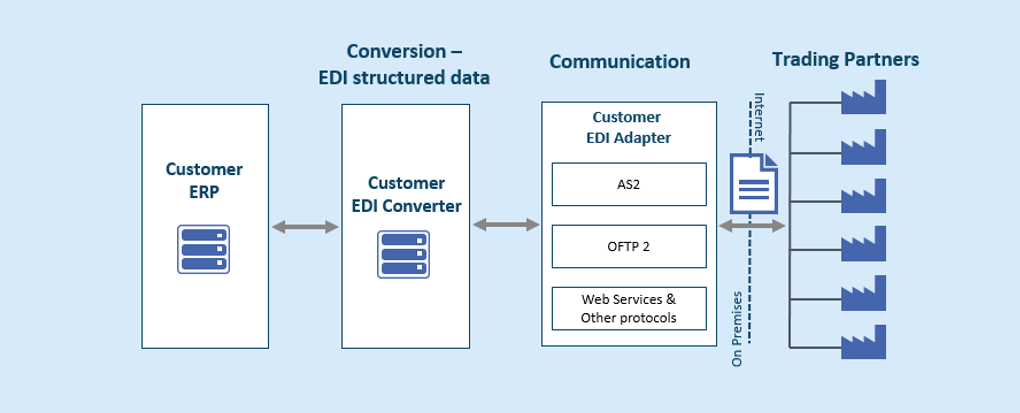 Typical Direct EDI Connection Setup