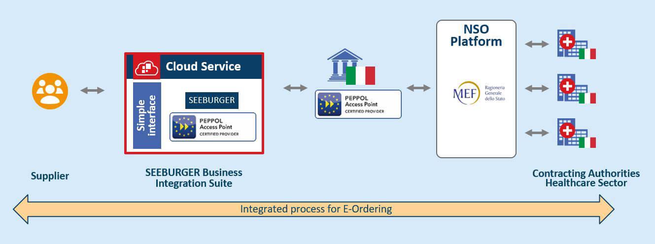 SEEBURGER Cloud Services & PEPPOL