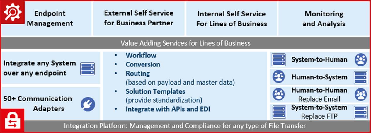 Figure 2 - Comprehensive File Transfer Requirements