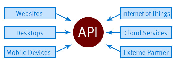 API-Einsatzgebiete