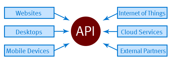API enabled applications