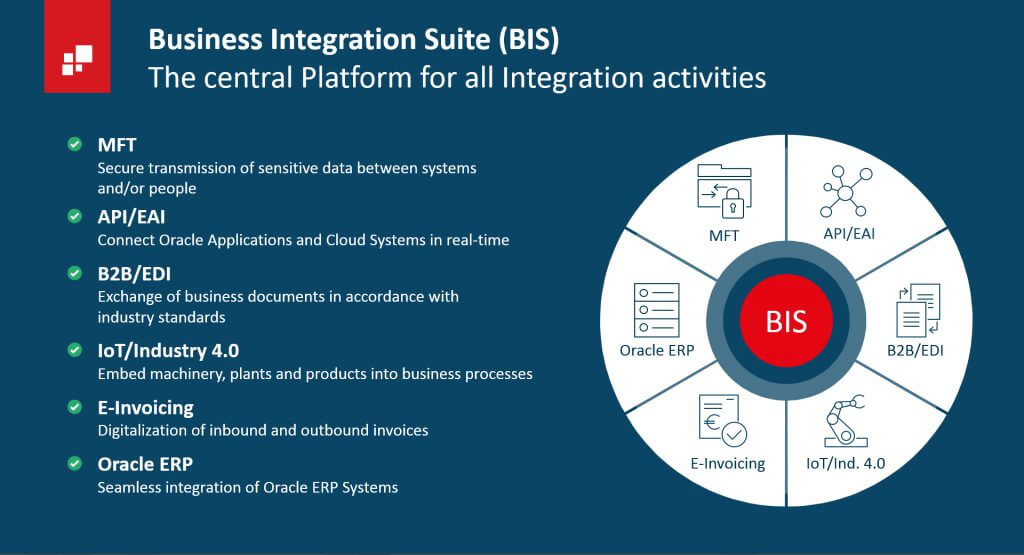 Business Integration Suite