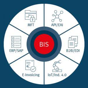 SEEBURGER Business Integration Suite 6.7 enables the Digital Shift