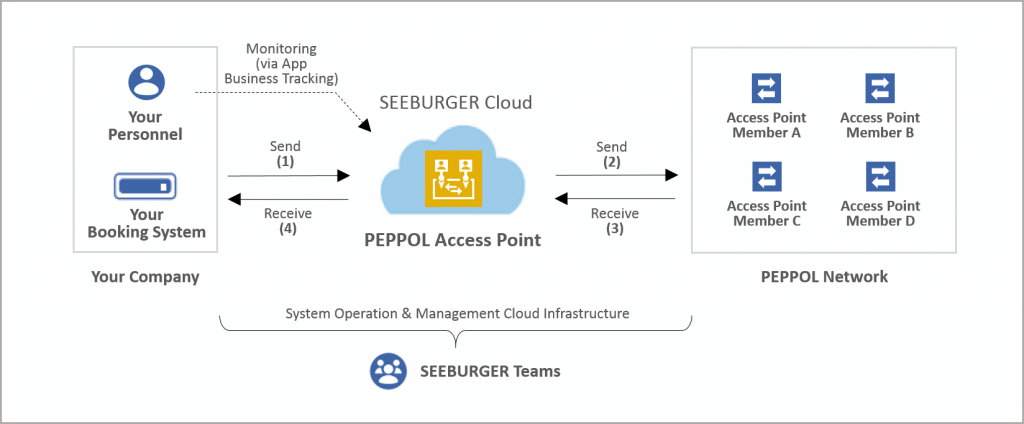 SEEBURGER is a certified PEPPOL Access Point Provider for AS2 and AS4