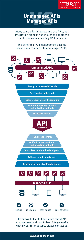 API Management Infographic: Unmanaged vs. Managed APIs