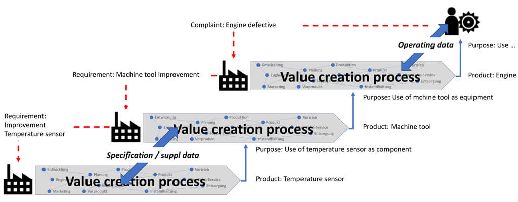 Interoperability in value chains as the basis for data-driven services