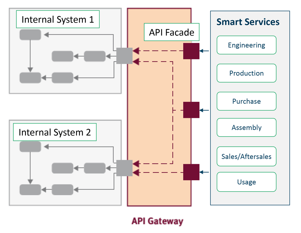 API management for integrated 'real-time' Smart Services