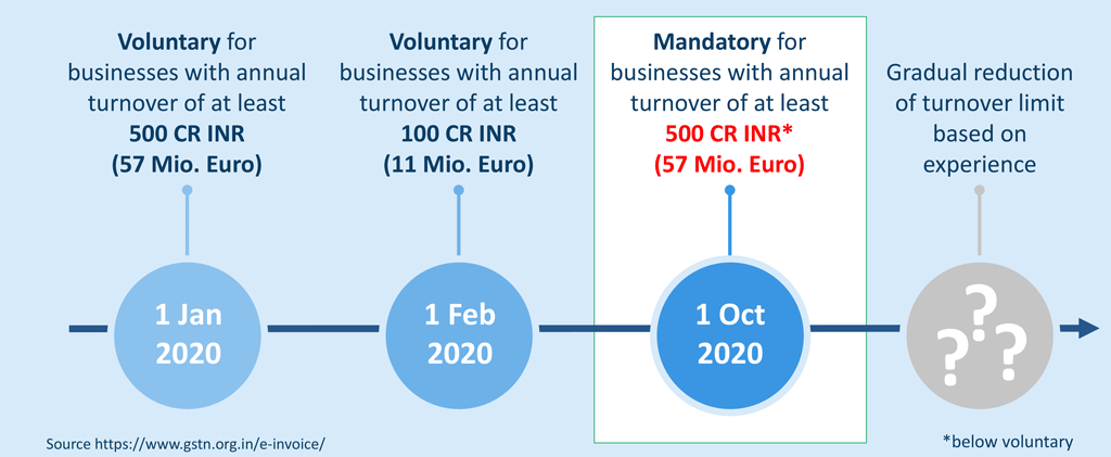The deadline of the mandate remains unchanged. It will enter into force on 1 October 2020.