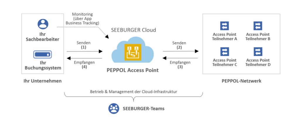 Der SEEBURGER Peppol Access Point Cloud Service für E-Invoicing und E-Procurement