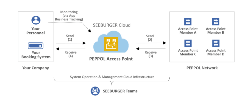 The SEEBURGER Peppol Access Point Cloud Service for E-Invoicing and E-Procurement