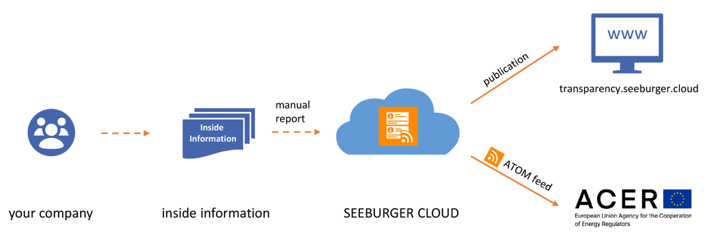 How can SEEBURGER help you publish REMIT inside information?