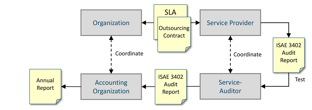 The ISAE 3402 audit report ensures that the service provider complies with controls, maintains segregation of duties and protects access to data