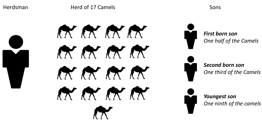 The Old Herdsman and His 17 Camels