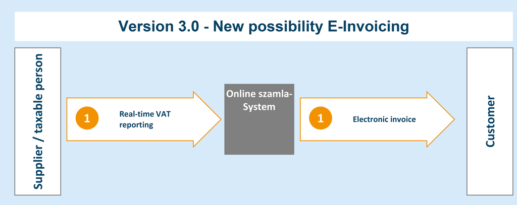 Version 3.0 - New possibility E-Invoicing