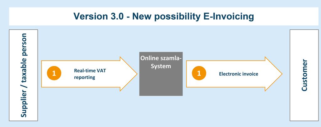 Version 3.0 - New possibility E-Invoicing