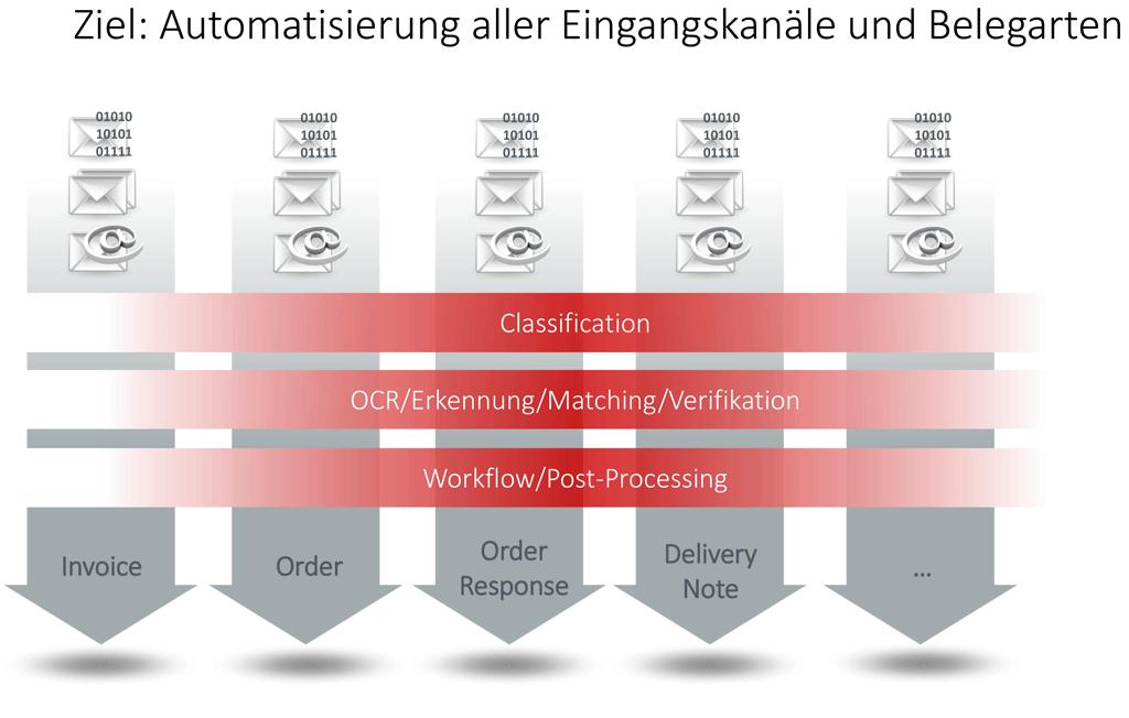 OCR-Freiform-Erkennung für die Klassifizierung von Dokumenten im Posteingang