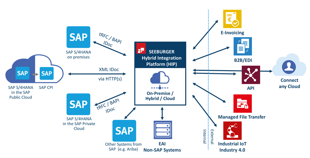 SAP S/4HANA and a Hybrid Integration Platform (HIP)