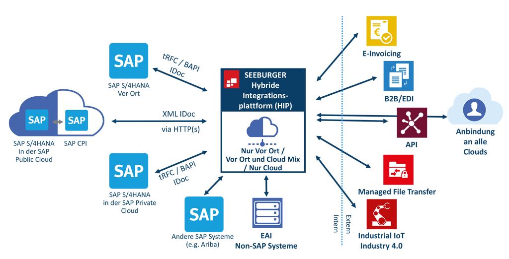 SAP S/4HANA mit einer eine hybriden Integrationsplattform