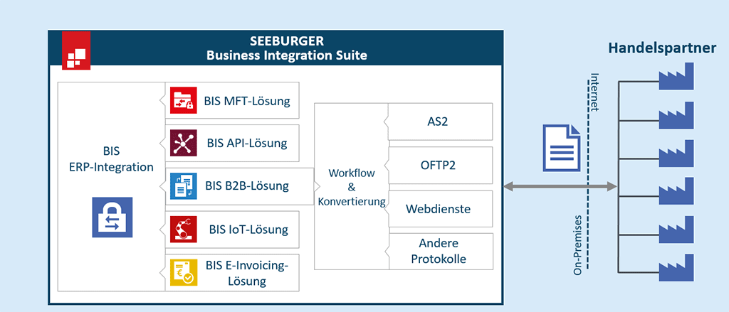 SEEBURGER EDI BIS On-Premises mit direkter Internet Protocol (IP) Anbindung