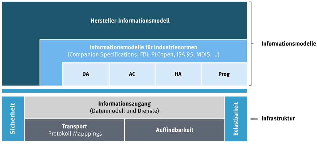 Companion Specifications in Anlehnung an OPC-Foundation