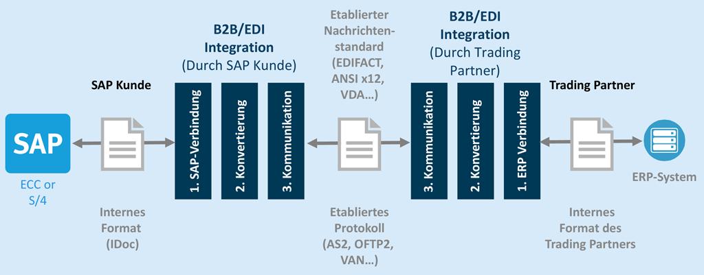 B2B/EDI-Integration mit SAP ECC oder SAP S/4HANA