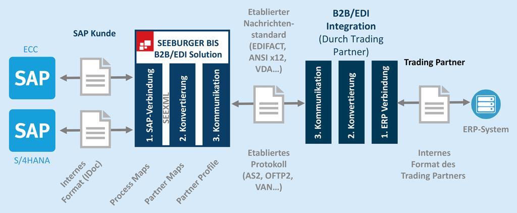 Migration von SAP-EDI-IDoc-Mappings mit einem kanonischen (indirekten) EDI-Mapping-Ansatz