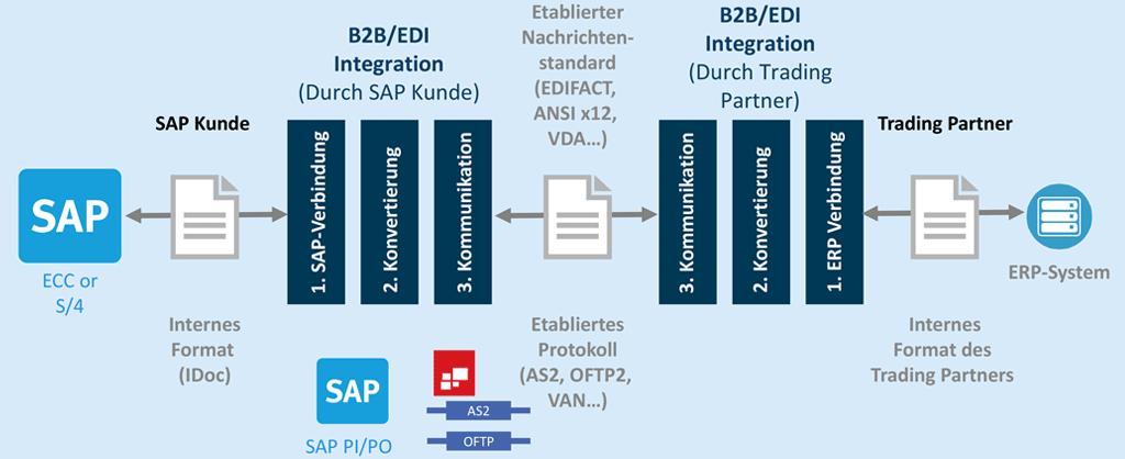 SAP ECC und SAP PI/PO EDI-Adapter