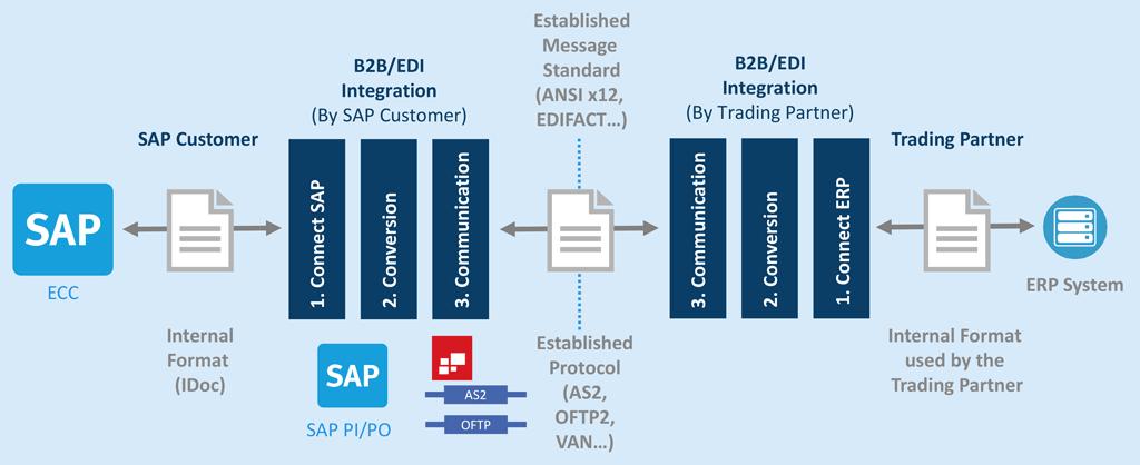 SAP ECC and SAP PI / PO EDI Adapter