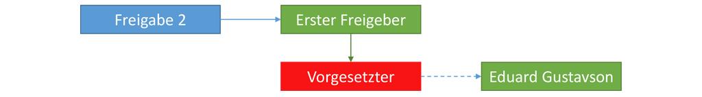 Workflow für Freigabeprozess 2 – Dynamische Bearbeiterfindung über Umwandlungsknoten