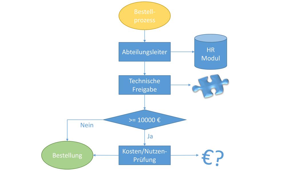 """Bearbeiterfindung für Freigabeprozesse mit dem SAP-Workflow """"Rule Solver"""""""