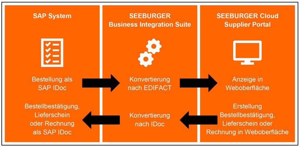 Betriebsoptionen für WebEDI zur Lieferantenanbindung