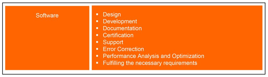 Use standardized software