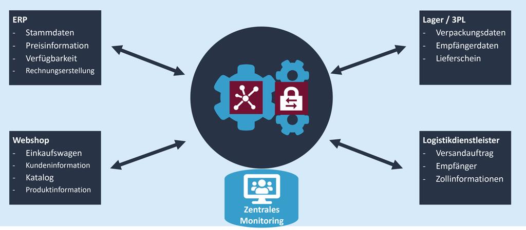 Schematische Darstellung der an einer Webshop-Bestellung beteiligten Systeme