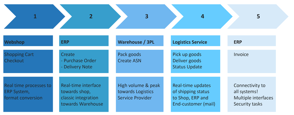 Process steps during a purchase transaction in an online store