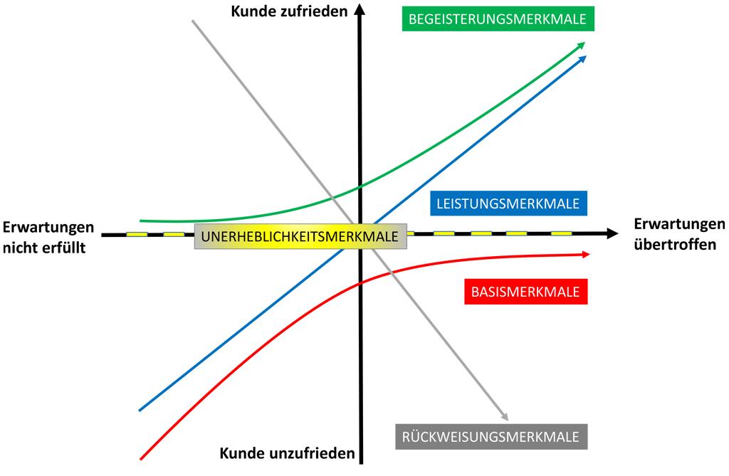 Kano-Modell - Zusammenhang von Kundenzufriedenheit und Feature-Funktionalität