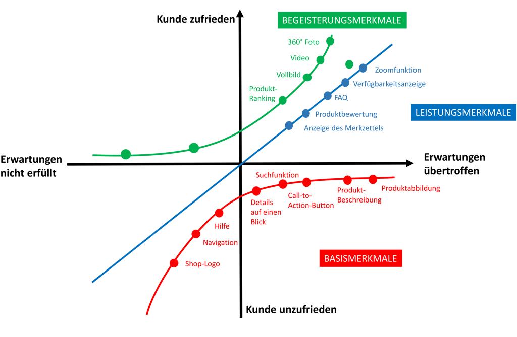 Kano-Modell am Beispiel eines Online-Shops