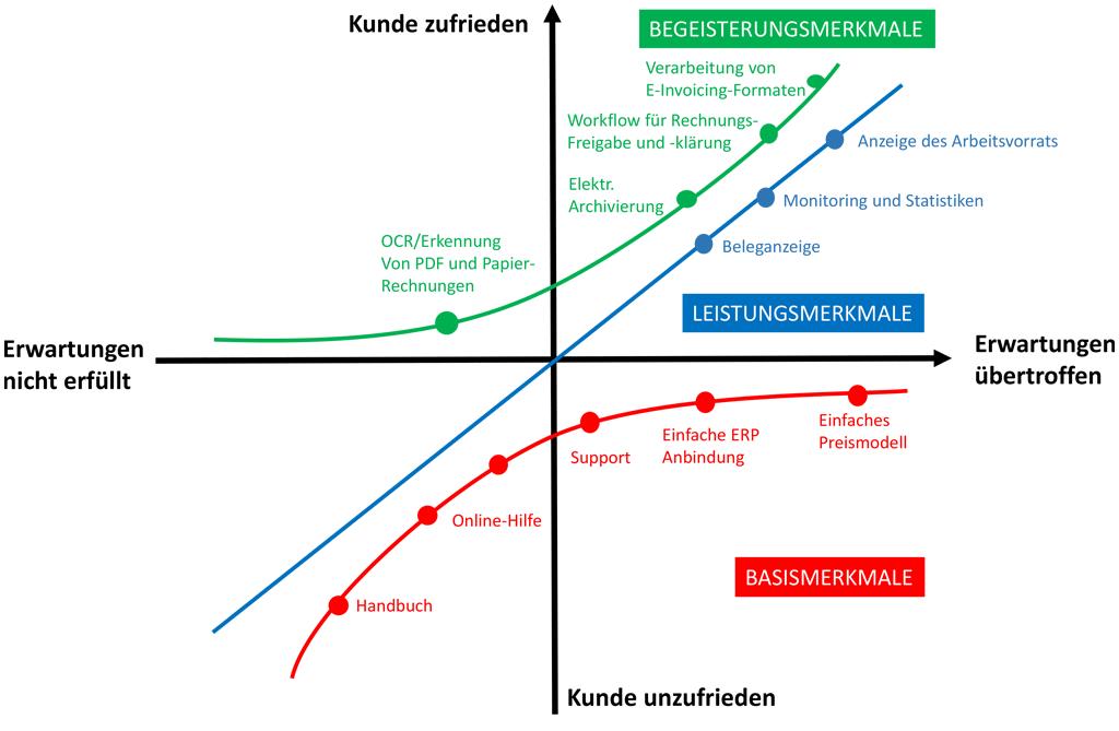 Kano-Modell am Beispiel einer Eingangsrechnungslösung