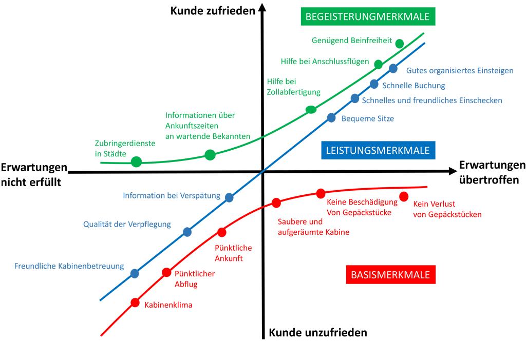 Kano-Modell am Beispiel einer Fluggesellschaft