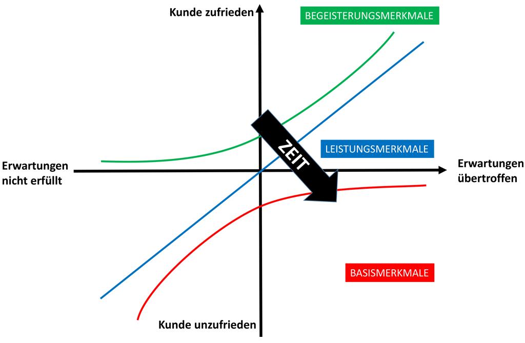 Kano-Modell im Zeitverlauf