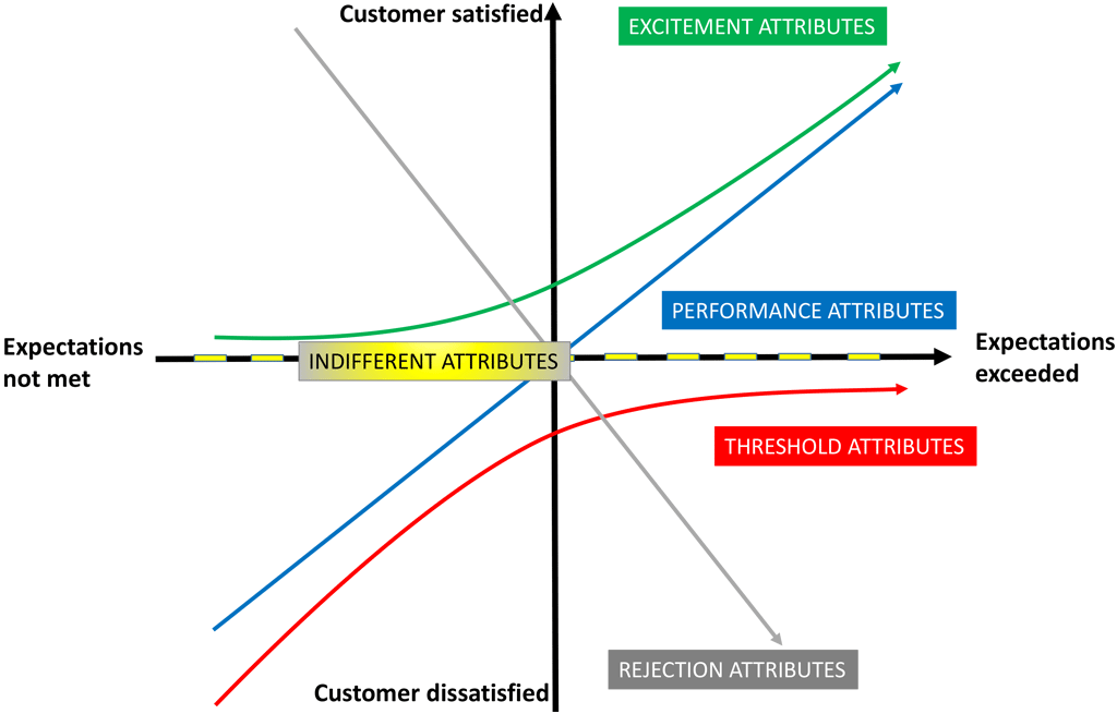 Kano-Modell – Relationship between customer satisfaction and feature-functionality