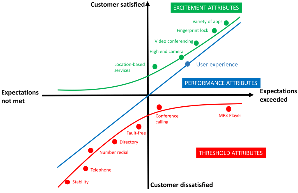 An example of the Kano model being used for a smartphone