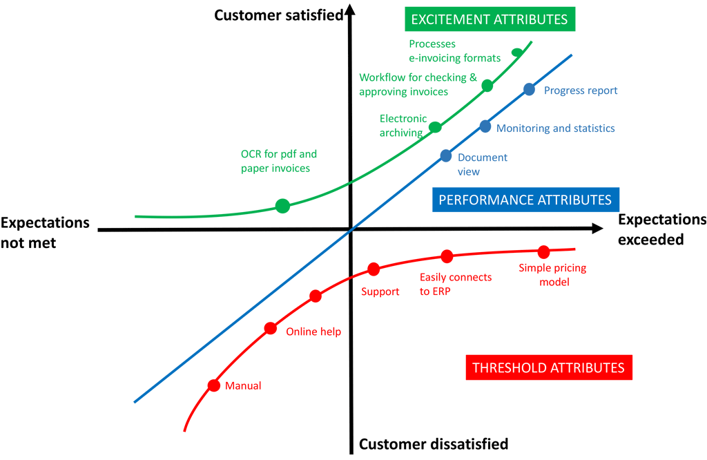 An example of the Kano model being used for an incoming invoice solution