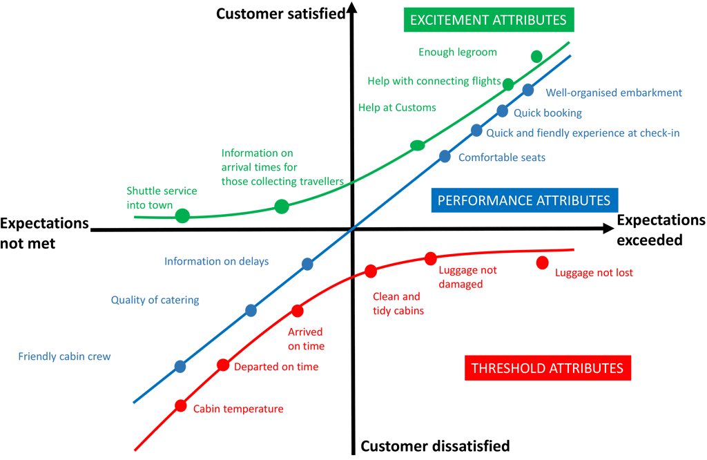 An example of the Kano model being used for an airline