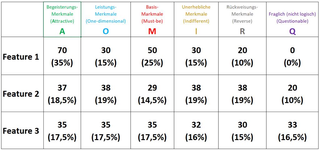 Beispiel einer Häufigkeitsverteilung von Produktfeatures