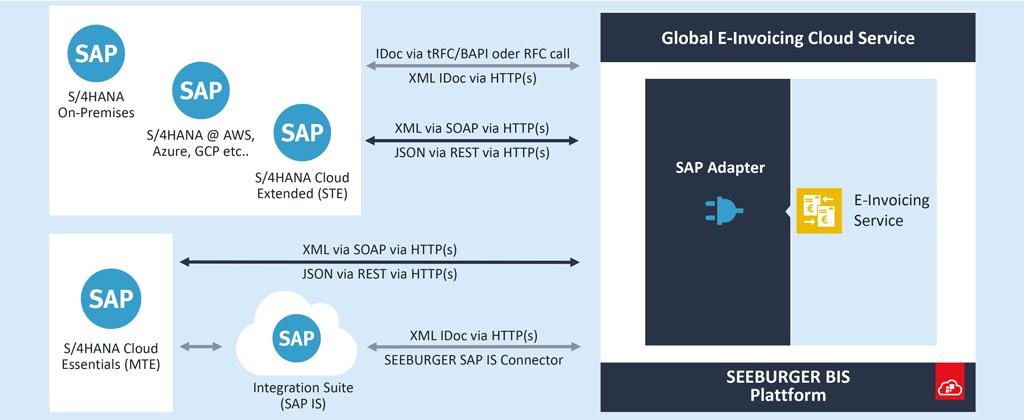 Klassische Integration von SAP S/4HANA mit dem Global E-Invoicing Cloud Service