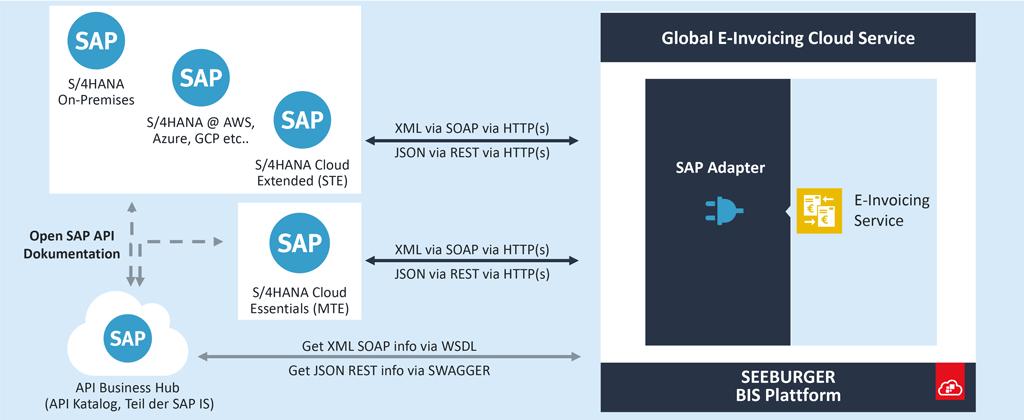 API-Integration von SAP S/4HANA mit dem Global E-Invoicing Cloud Service