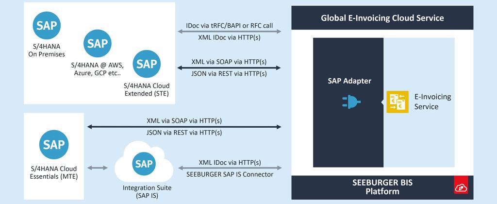 Classic Integration of SAP S/4HANA using the global e-invoicing cloud service