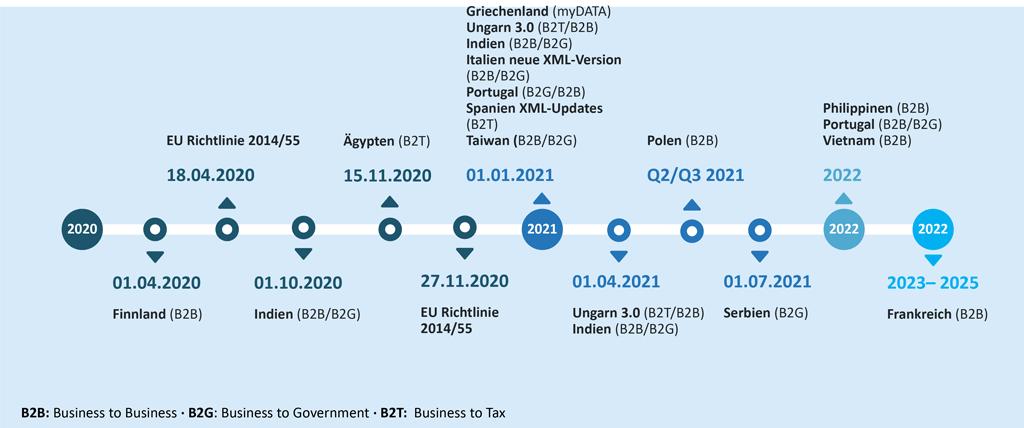 Continuous Transaction Controls (CTCs) Roadmap für E-Invoicing Mandate 2020 und darüber hinaus