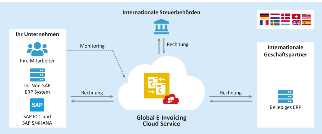 SAP S/4HANA und der SEEBURGER Global E-Invoicing Service in der Cloud