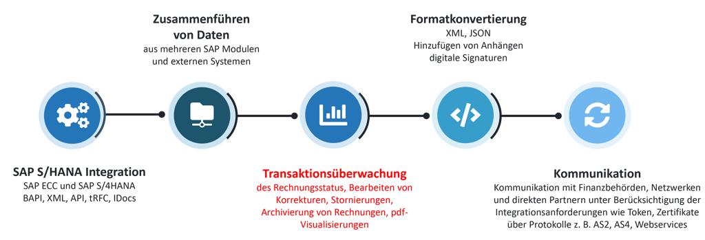Transaktionsüberwachung mit SAP S/4HANA